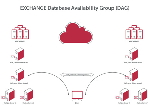 exchange-database-avaliabilaty-group.jpg